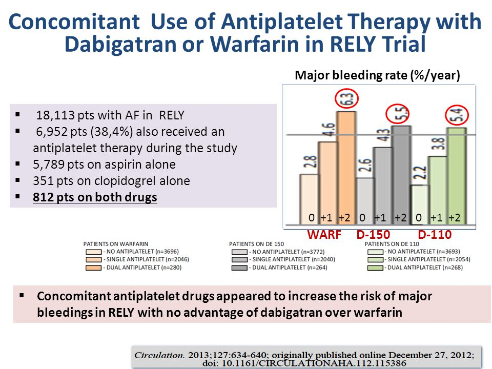  18,113 pts with AF in RELY  6,952 pts (38,4%) also received an antiplatelet therapy during the study  5,789 pts on aspirin alone  351 pts on clopidogrel alone  812 pts on both drugs Concomitant Use of Antiplatelet Therapy with Dabigatran or Warfarin in RELY Trial WARF D-150 D-110 0 +1 +2 0 +1 +2 0 +1 +2 Major bleeding rate (%/year)  Concomitant antiplatelet drugs appeared to increase the risk of major bleedings in RELY with no advantage of dabigatran over warfarin