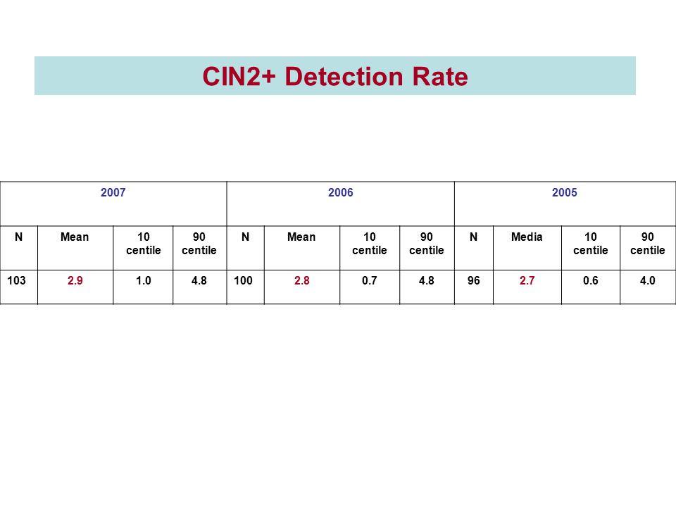 200720062005 NMean10 centile 90 centile NMean10 centile 90 centile NMedia10 centile 90 centile 1032.91.04.81002.80.74.8962.70.64.0 CIN2+ Detection Rat
