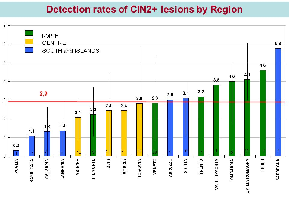 Detection rates of CIN2+ lesions by Region