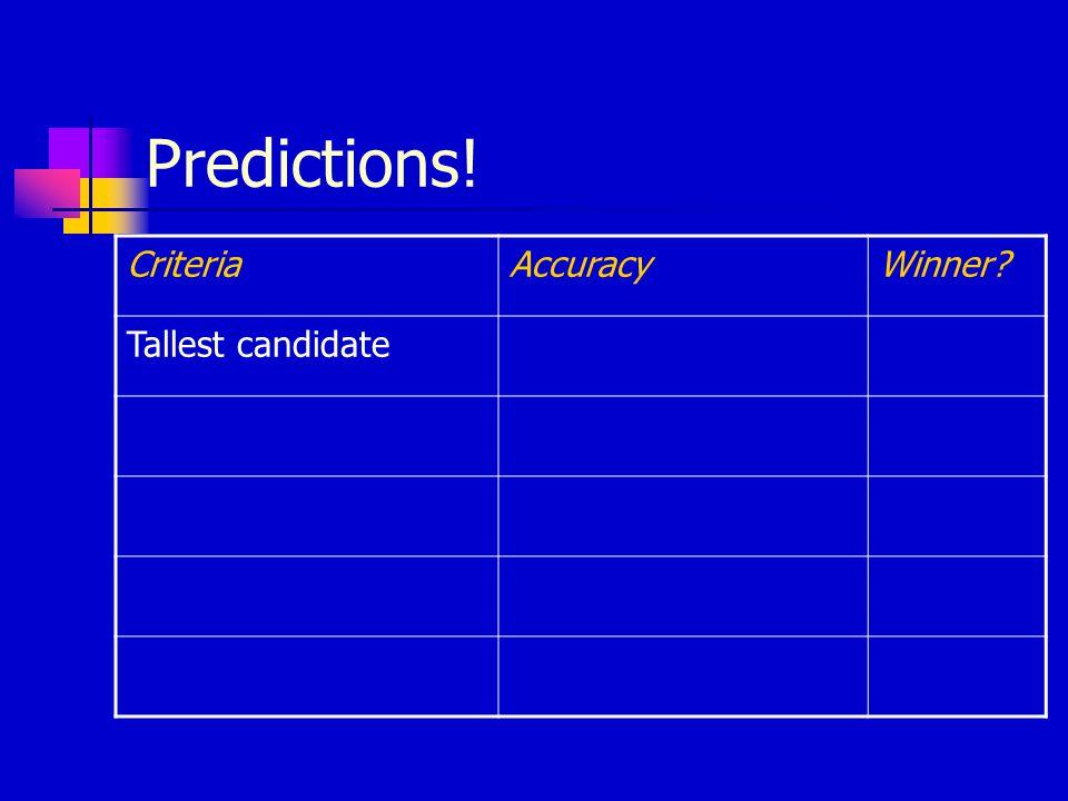 Predictions! CriteriaAccuracyWinner Tallest candidate