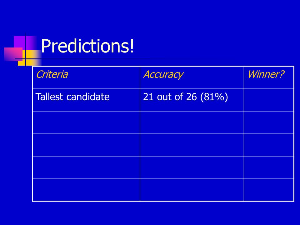 Predictions! CriteriaAccuracyWinner? Tallest candidate21 out of 26 (81%)