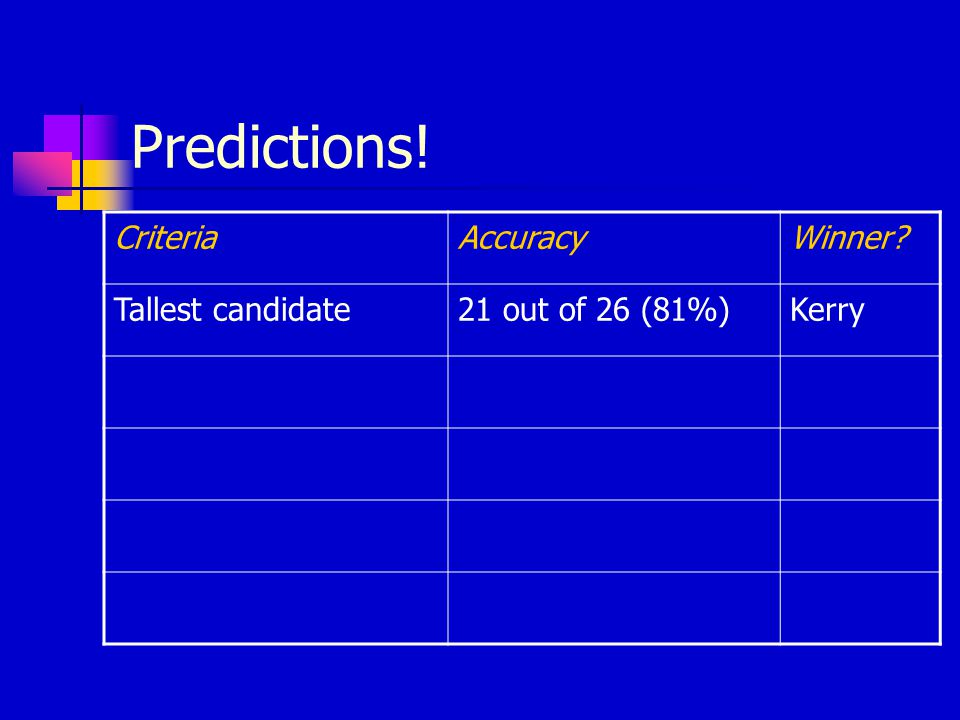 Predictions! CriteriaAccuracyWinner Tallest candidate21 out of 26 (81%)Kerry