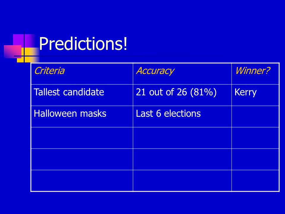 Predictions! CriteriaAccuracyWinner? Tallest candidate21 out of 26 (81%)Kerry Halloween masksLast 6 elections