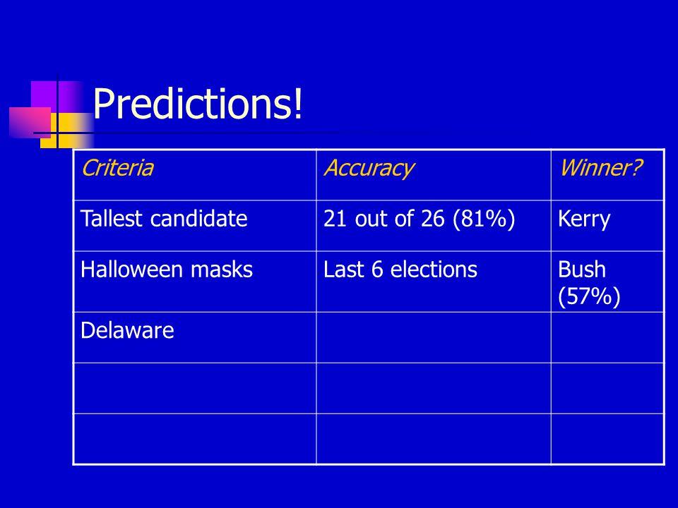 Predictions. CriteriaAccuracyWinner.