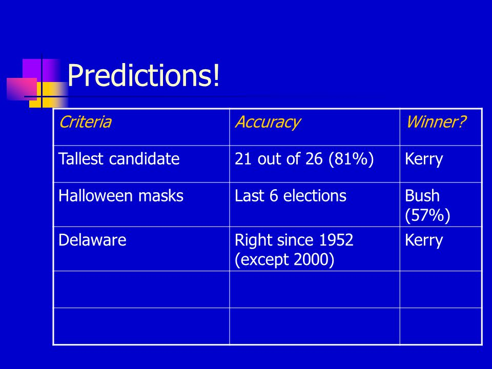 Predictions! CriteriaAccuracyWinner? Tallest candidate21 out of 26 (81%)Kerry Halloween masksLast 6 electionsBush (57%) DelawareRight since 1952 (exce