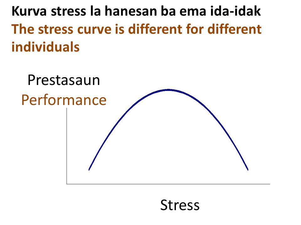 Stress Kurva stress la hanesan ba ema ida-idak The stress curve is different for different individuals Prestasaun Performance