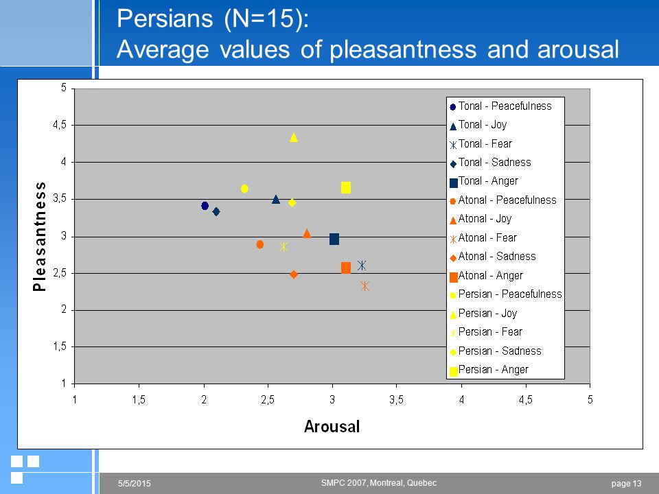 page 125/5/2015 SMPC 2007, Montreal, Quebec Austrians (N=28): Average values of pleasantness and arousal