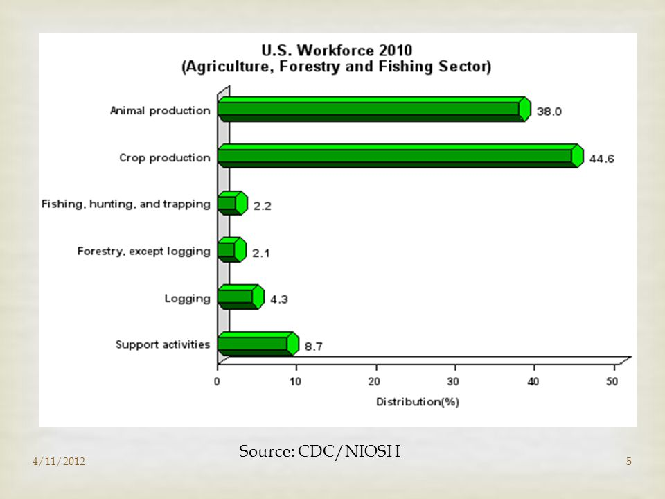4/11/20125 Source: CDC/NIOSH