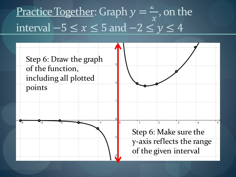 Step 6: Draw the graph of the function, including all plotted points Step 6: Make sure the y-axis reflects the range of the given interval
