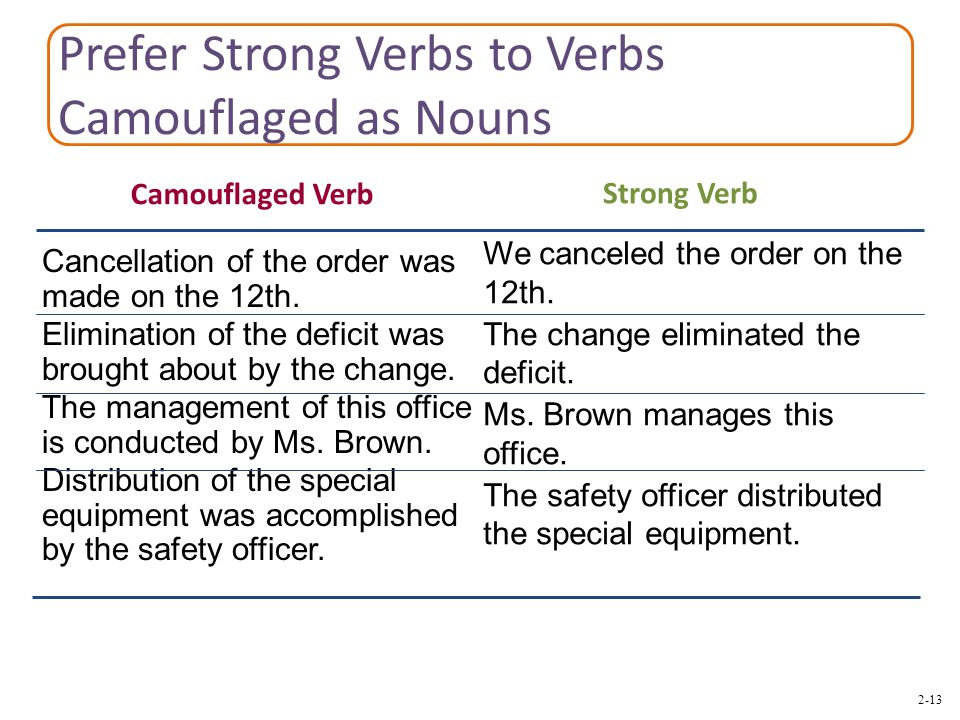 2-13 Prefer Strong Verbs to Verbs Camouflaged as Nouns We canceled the order on the 12th.