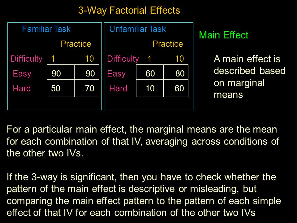 Familiar Task Practice Difficulty 1 10 Easy 90 90 Hard 50 70 Unfamiliar Task Practice Difficulty 1 10 Easy 60 80 Hard 10 60 3-Way Factorial Effects Main Effect A main effect is described based on marginal means For a particular main effect, the marginal means are the mean for each combination of that IV, averaging across conditions of the other two IVs.