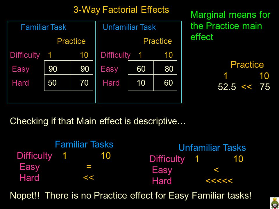 Familiar Task Practice Difficulty 1 10 Easy 90 90 Hard 50 70 Unfamiliar Task Practice Difficulty 1 10 Easy 60 80 Hard 10 60 3-Way Factorial Effects Marginal means for the Practice main effect Practice 1 10 52.5 << 75 Checking if that Main effect is descriptive… Familiar Tasks Difficulty 1 10 Easy = Hard << Unfamiliar Tasks Difficulty 1 10 Easy < Hard <<<<< Nopet!.