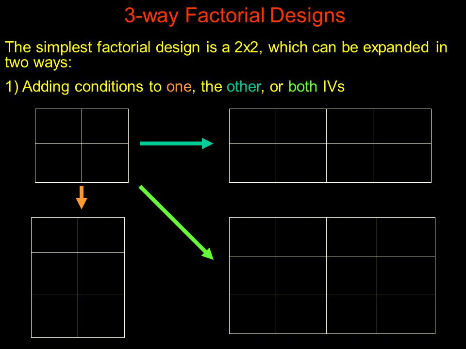 3-way Factorial Designs The simplest factorial design is a 2x2, which can be expanded in two ways: 1) Adding conditions to one, the other, or both IVs