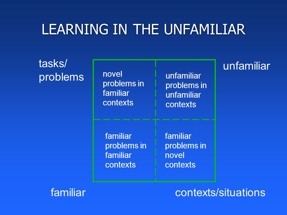 LEARNING IN THE UNFAMILIAR tasks/ problems contexts/situations familiar unfamiliar familiar problems in familiar contexts novel problems in familiar contexts unfamiliar problems in unfamiliar contexts familiar problems in novel contexts