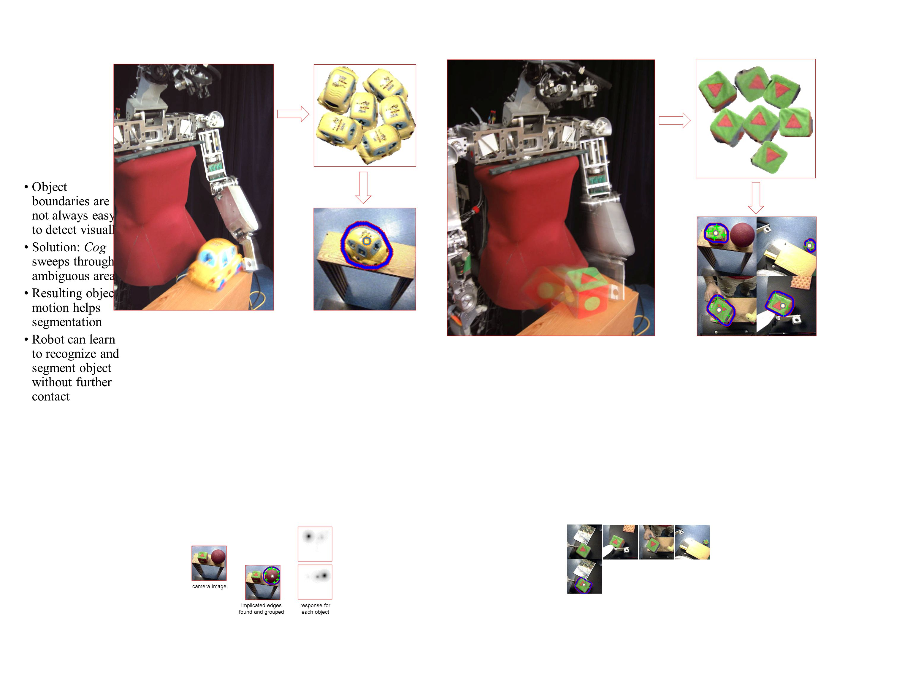Object boundaries are not always easy to detect visually Solution: Cog sweeps through ambiguous area Resulting object motion helps segmentation Robot can learn to recognize and segment object without further contact camera image response for each object implicated edges found and grouped