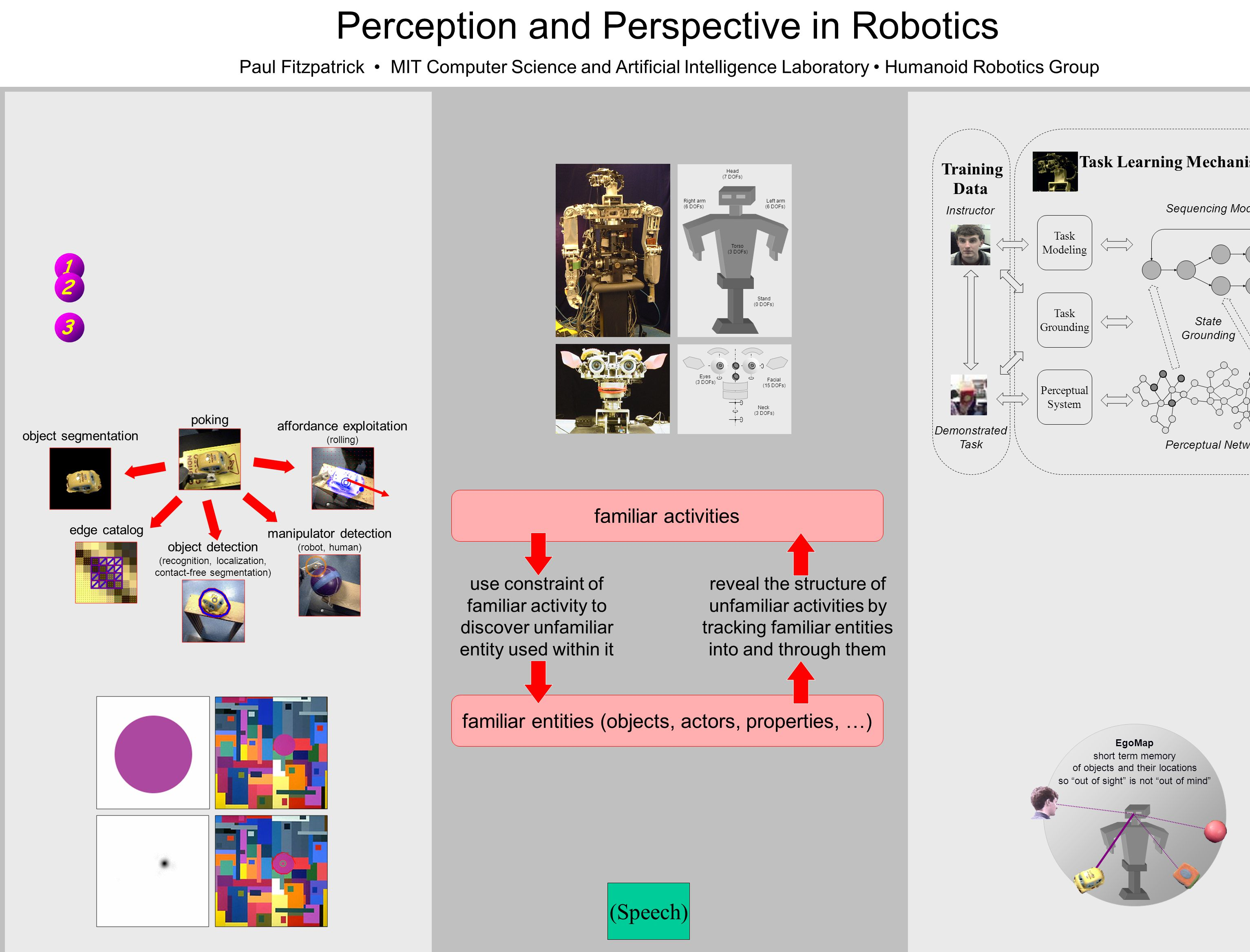 Perception and Perspective in Robotics Paul Fitzpatrick MIT Computer Science and Artificial Intelligence Laboratory Humanoid Robotics Group familiar activities familiar entities (objects, actors, properties, …) use constraint of familiar activity to discover unfamiliar entity used within it reveal the structure of unfamiliar activities by tracking familiar entities into and through them poking object segmentation edge catalog object detection (recognition, localization, contact-free segmentation) affordance exploitation (rolling) manipulator detection (robot, human) EgoMap short term memory of objects and their locations so out of sight is not out of mind Sequencing Model Instructor Task Modeling Task Grounding Perceptual System Perceptual Network Demonstrated Task Task Learning Mechanism State Grounding Training Data Head (7 DOFs) Torso (3 DOFs) Left arm (6 DOFs) Right arm (6 DOFs) Stand (0 DOFs) Facial (15 DOFs) Neck (3 DOFs) Eyes (3 DOFs) (Speech) 1 2 3