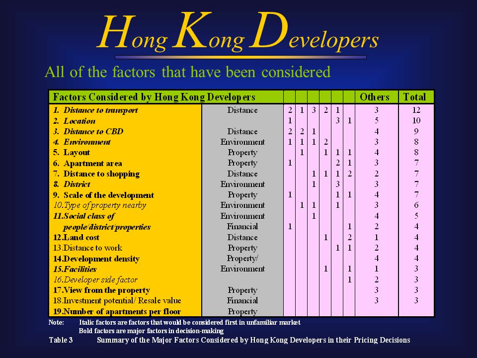 All of the factors that have been considered H ong K ong D evelopers