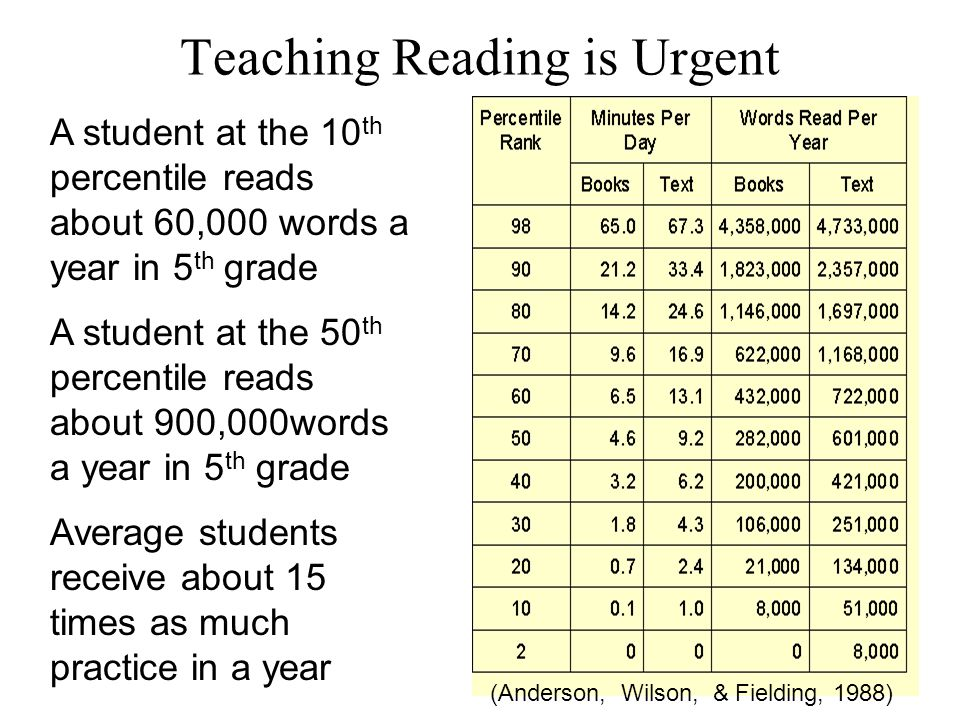 Teaching Reading is Urgent A student at the 10 th percentile reads about 60,000 words a year in 5 th grade A student at the 50 th percentile reads about 900,000words a year in 5 th grade Average students receive about 15 times as much practice in a year (Anderson, Wilson, & Fielding, 1988)