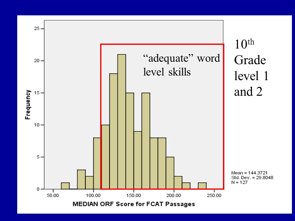 10 th Grade level 1 and 2 adequate word level skills