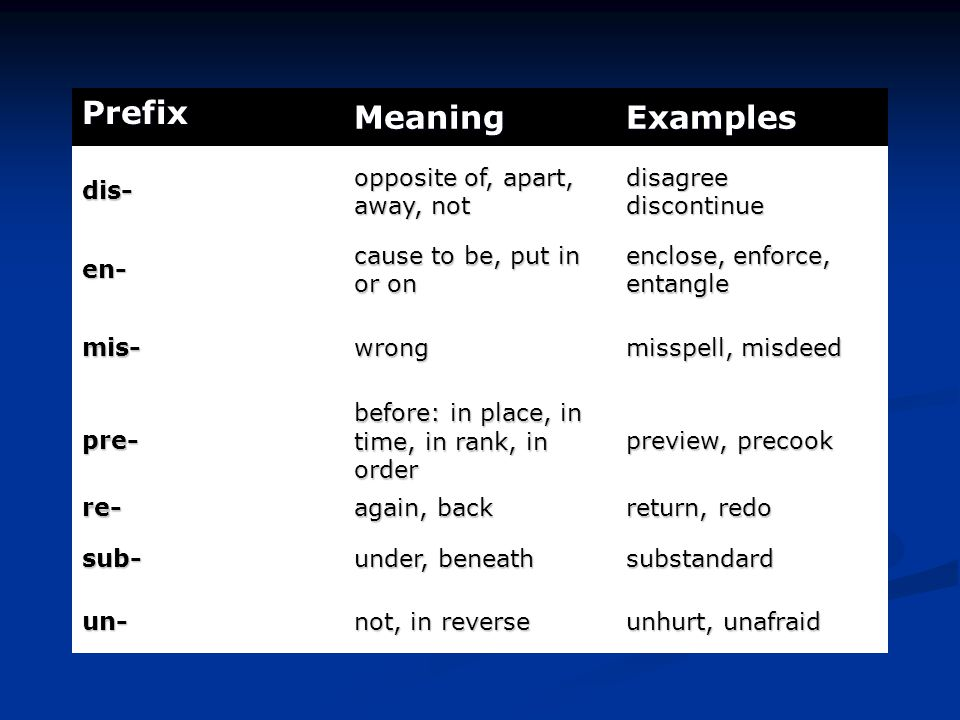 Prefix MeaningExamples dis- opposite of, apart, away, not disagree discontinue en- cause to be, put in or on enclose, enforce, entangle mis-wrong misspell, misdeed pre- before: in place, in time, in rank, in order preview, precook re- again, back return, redo sub- under, beneath substandard un- not, in reverse unhurt, unafraid