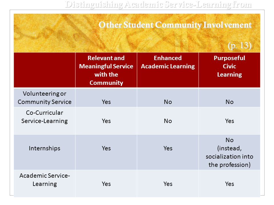 Distinguishing Academic Service-Learning from Other Student Community Involvement (p.