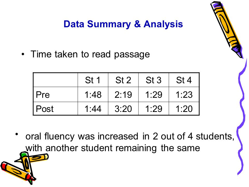 Data Summary & Analysis Time taken to read passage St 1St 2St 3St 4 Pre1:482:191:291:23 Post1:443:201:291:20 oral fluency was increased in 2 out of 4