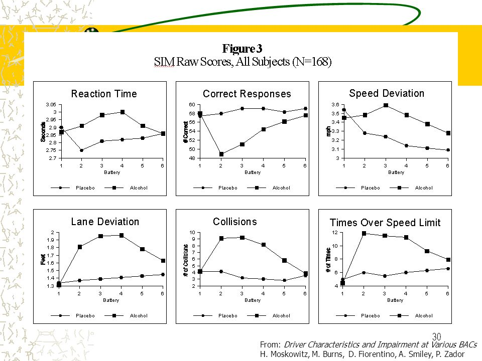 29 Alcohol Affects each person differently Slows reaction time Increases risk taking Dulls judgment Slows decision-making Presents peripheral vision d