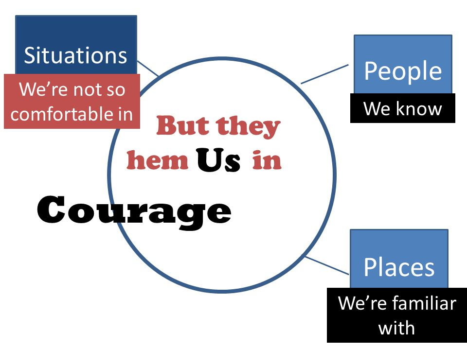 People Places Situations Us We know We're familiar with We're not so comfortable in But they hem in Courage