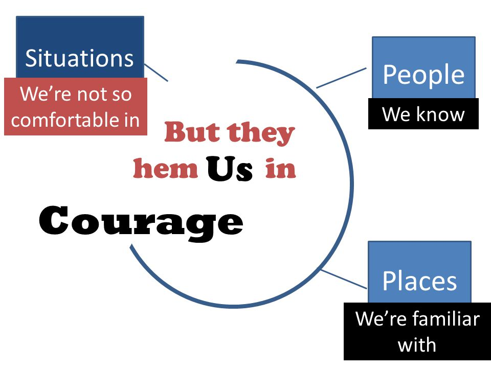 People Us Places Situations We're not so comfortable in We know We're familiar with Courage But they hem in