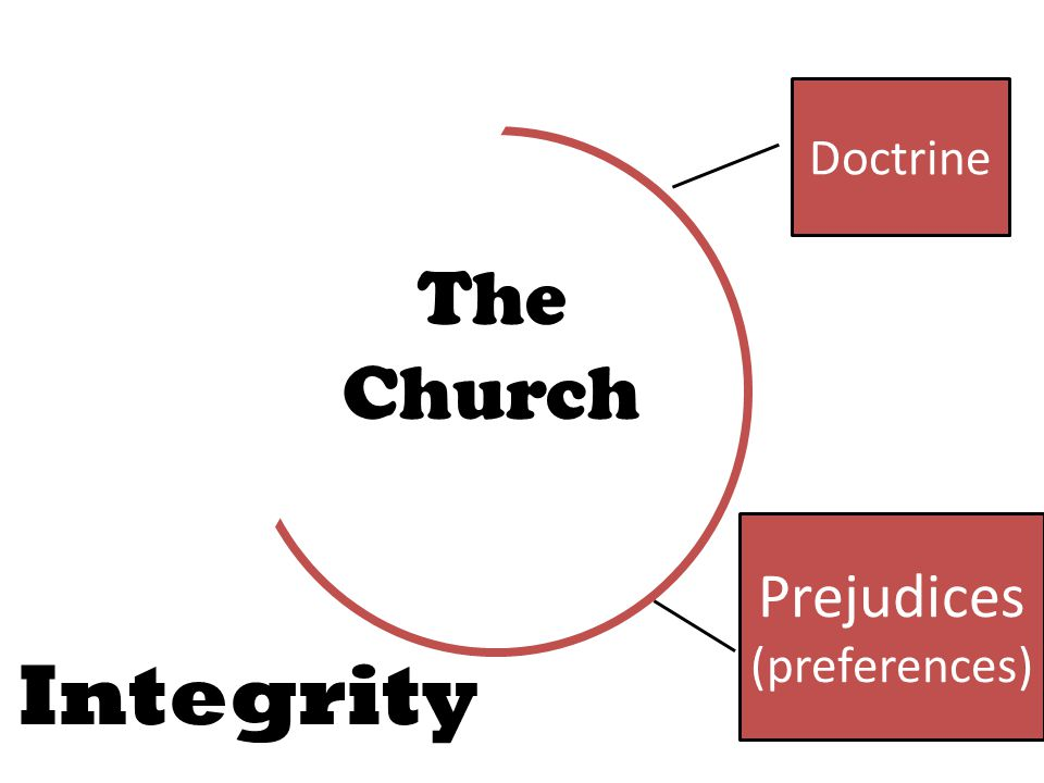 Doctrine The Church Integrity Prejudices (preferences)