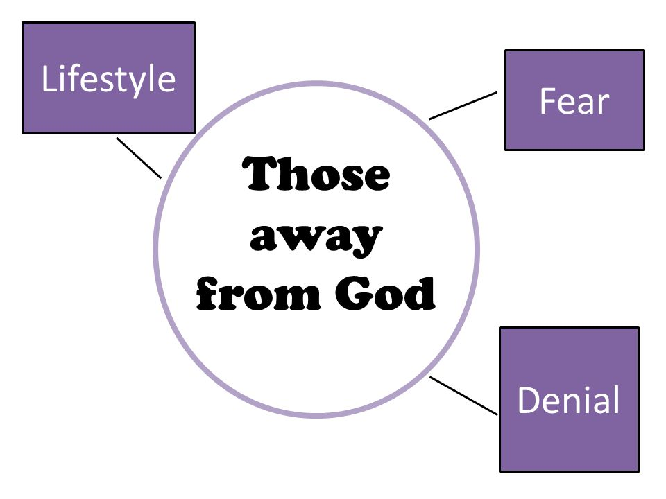 Fear Denial Lifestyle Those away from God