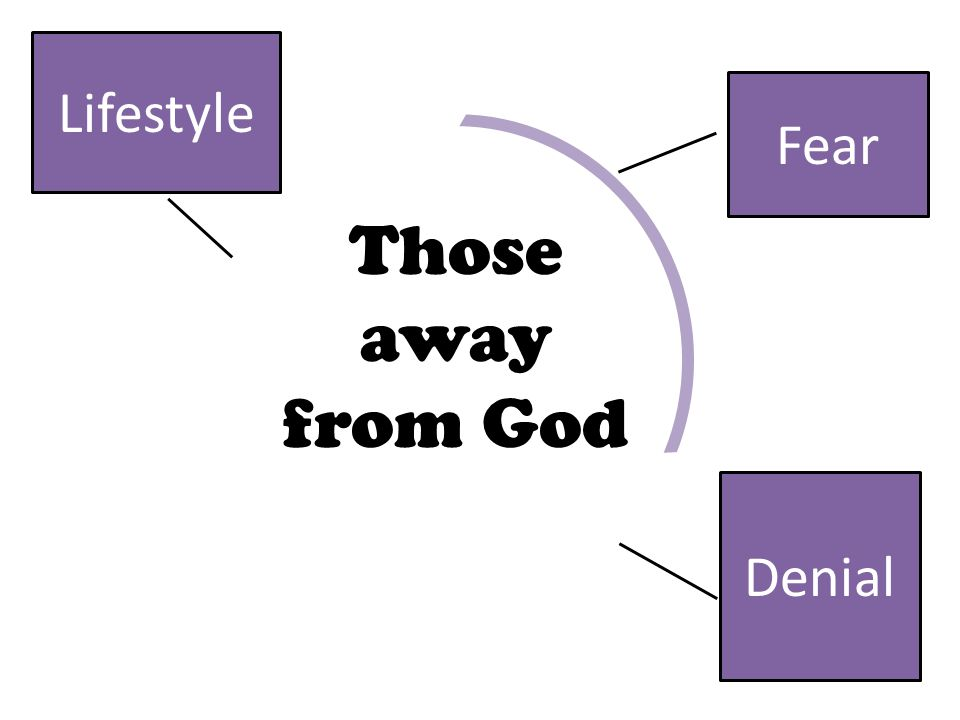 Fear Those away from God Denial Lifestyle