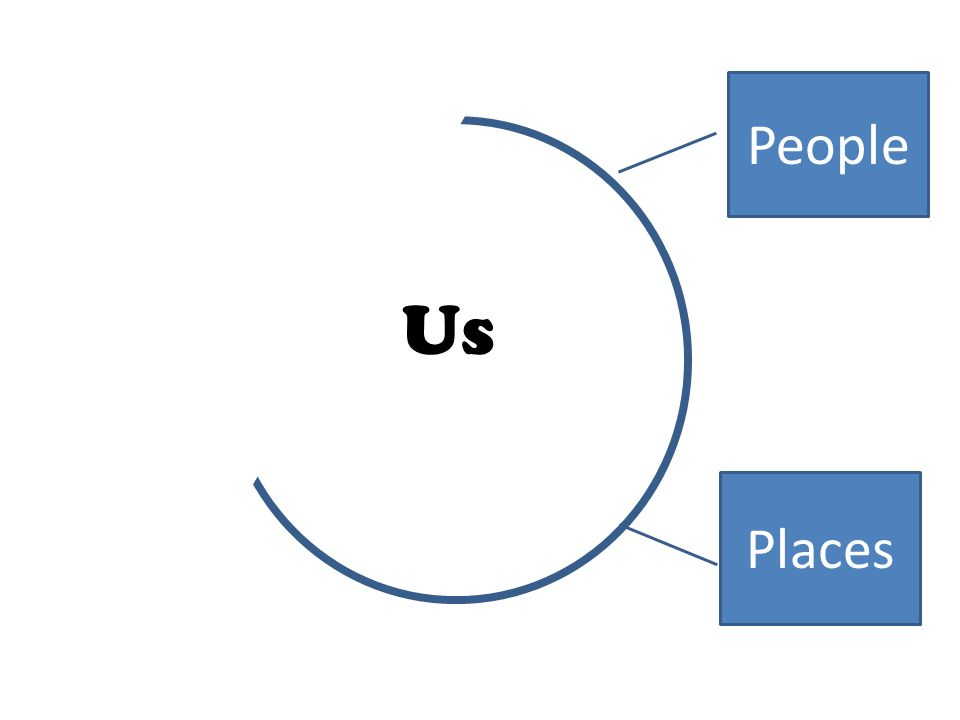 People Us Places Situations