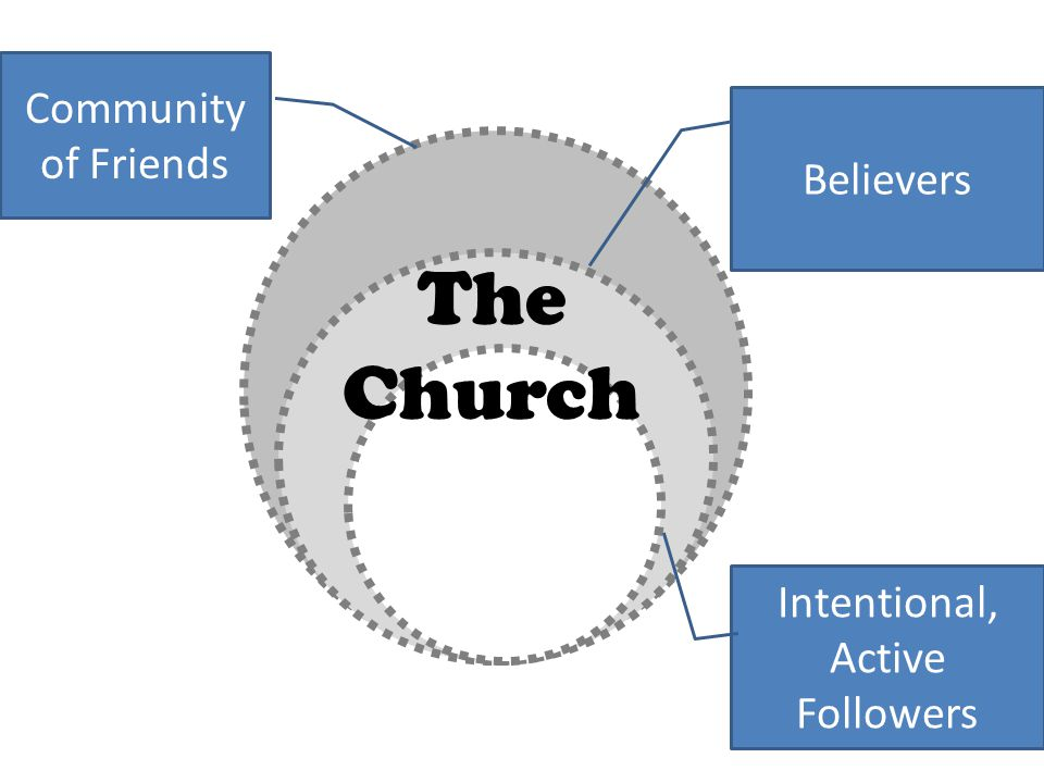 Community of Friends Believers Intentional, Active Followers The Church
