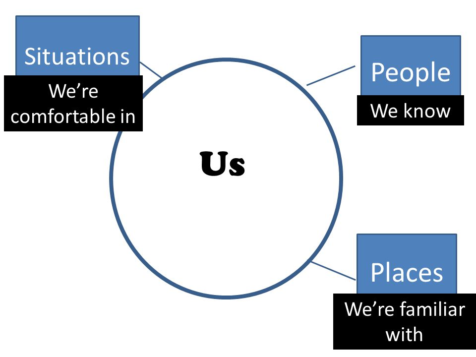 People Places Situations Us We know We're familiar with We're comfortable in These things make us feel safe and secure