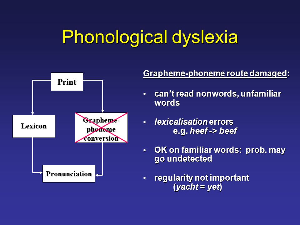 Phonological dyslexia Grapheme-phoneme route damaged: can't read nonwords, unfamiliar words can't read nonwords, unfamiliar words lexicalisation errors e.g.