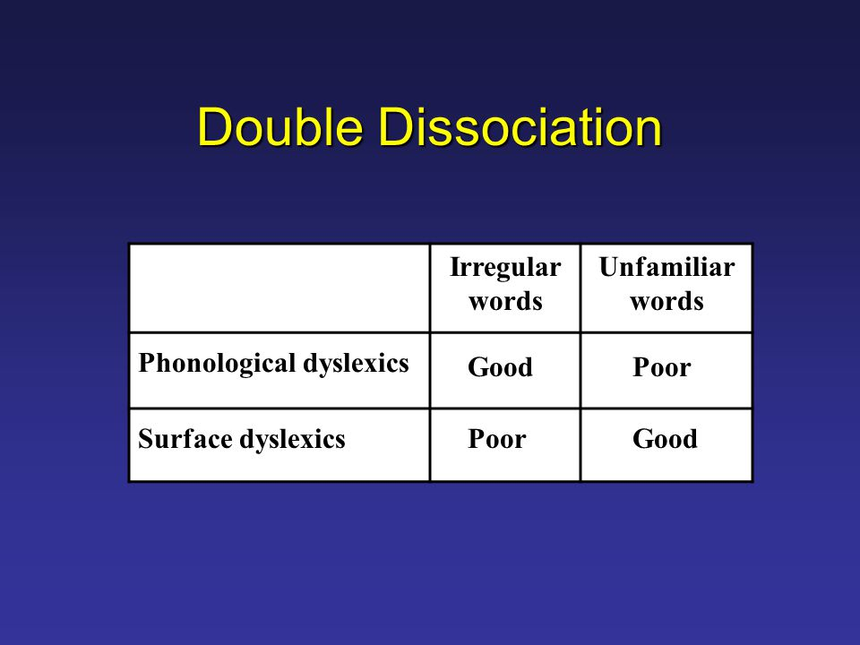 Double Dissociation Irregular words Unfamiliar words Phonological dyslexics Surface dyslexics GoodPoor Good