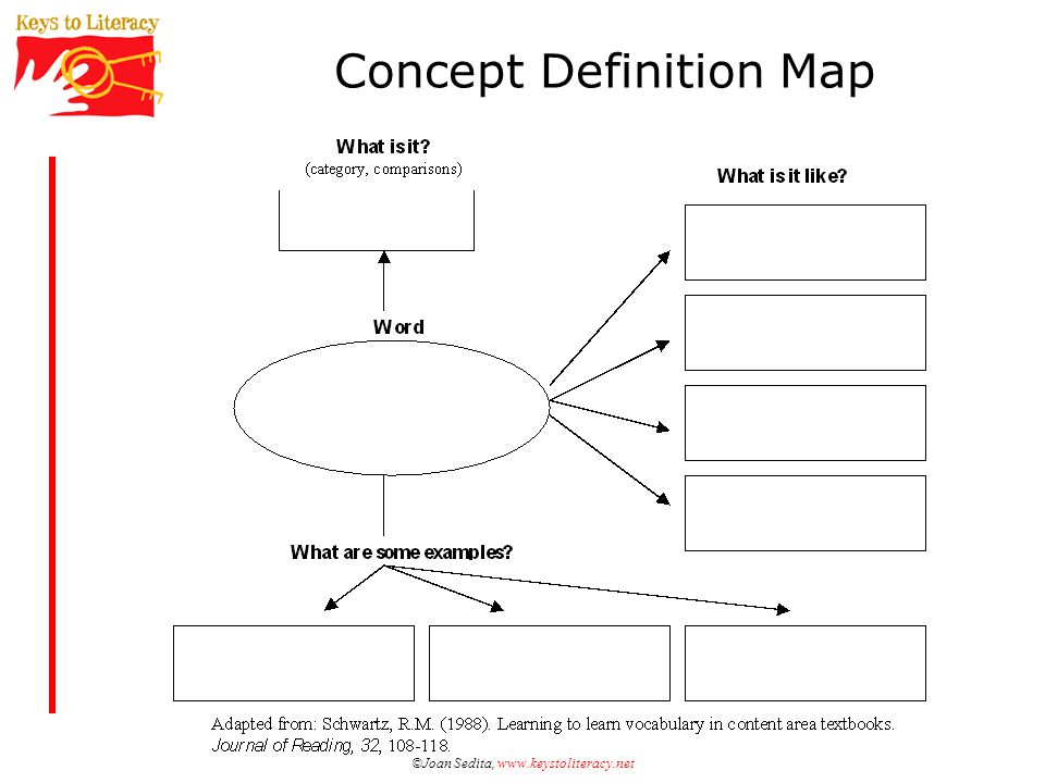 ©Joan Sedita, www.keystoliteracy.net Concept Definition Map