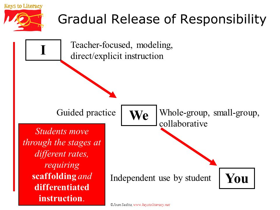 ©Joan Sedita, www.keystoliteracy.net Templates for Teaching a Word In-Depth Graphic Organizers: –Frayer/four square (Frayer et al.