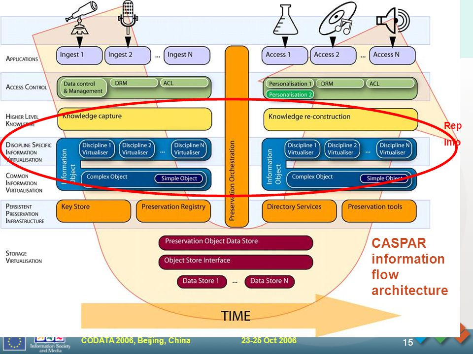 CODATA 2006, Beijing, China 23-25 Oct 2006 15 CASPAR information flow architecture Rep Info