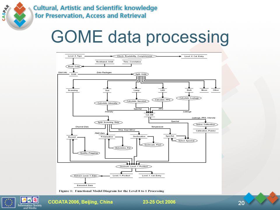 CODATA 2006, Beijing, China 23-25 Oct 2006 20 GOME data processing