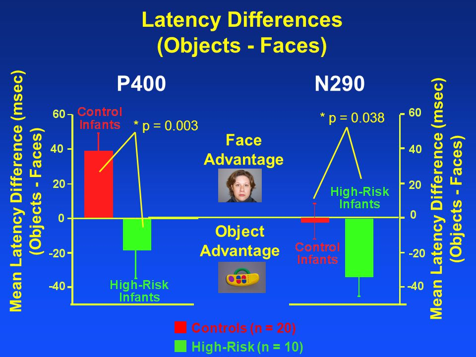Latency Differences (Objects - Faces) Mean Latency Difference (msec) (Objects - Faces) N290 * p = 0.038 High-Risk (n = 10) Face Advantage Object Advantage Mean Latency Difference (msec) (Objects - Faces) Controls (n = 20) * p = 0.003