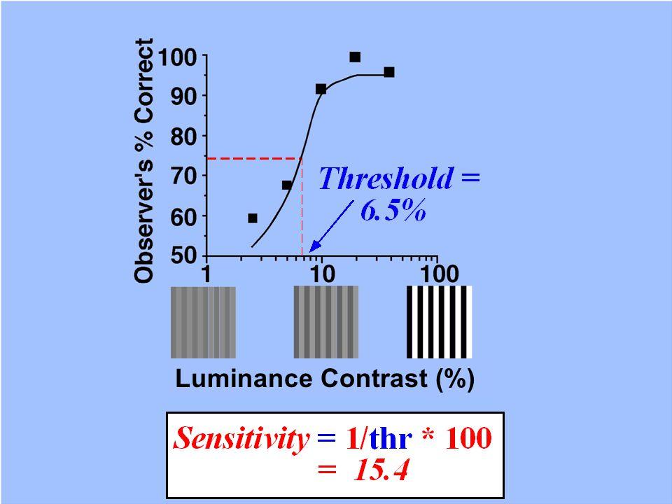 Luminance Contrast (%)