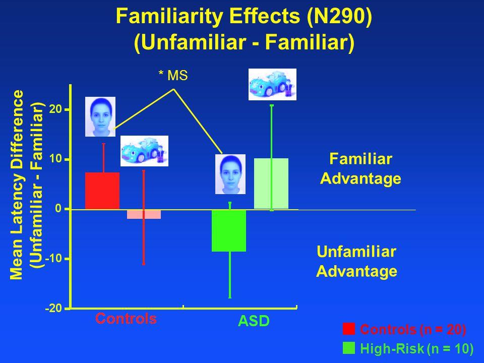 Familiarity Effects (N290) (Unfamiliar - Familiar) Familiar Advantage Unfamiliar Advantage Mean Latency Difference (Unfamiliar - Familiar) Controls (n = 20) High-Risk (n = 10) * MS