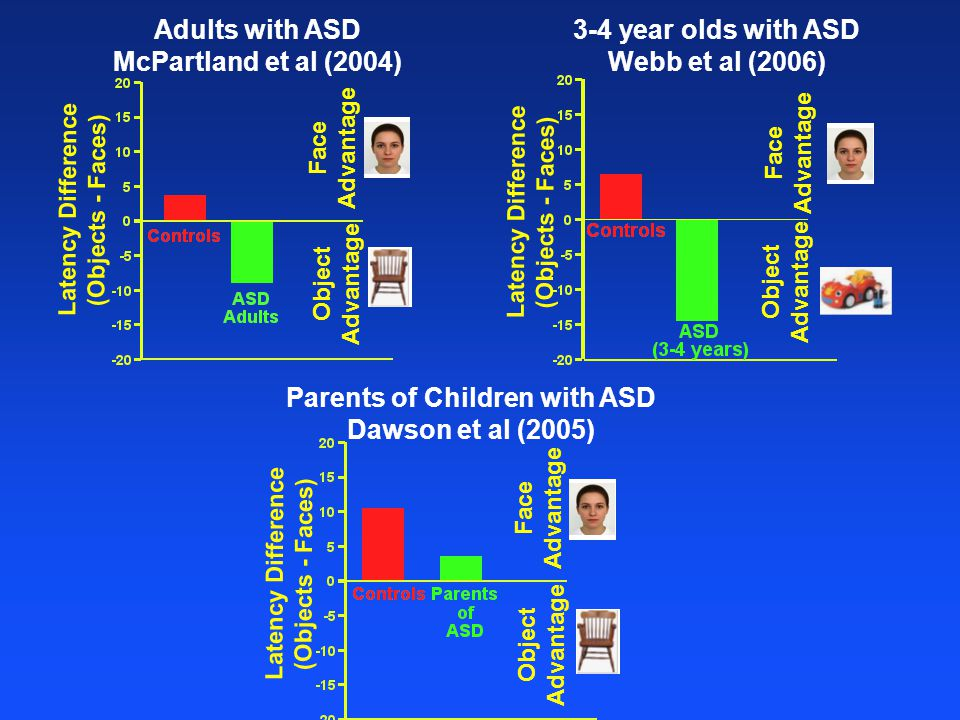 60% scale Latency Difference (Objects - Faces) Face Advantage Object Advantage Adults with ASD McPartland et al (2004) Latency Difference (Objects - Faces) Face Advantage Object Advantage 3-4 year olds with ASD Webb et al (2006) Latency Difference (Objects - Faces) Face Advantage Object Advantage Parents of Children with ASD Dawson et al (2005)