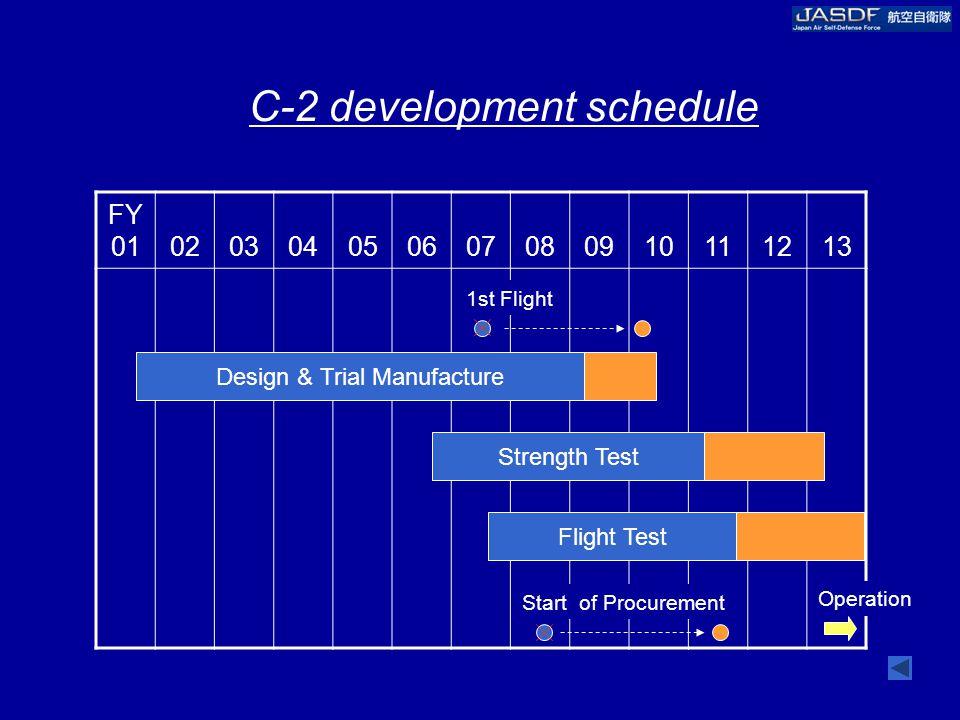 FY 01020304050607080910111213 C-2 development schedule 1st Flight Design & Trial Manufacture Strength Test Flight Test Start of Procurement Operation