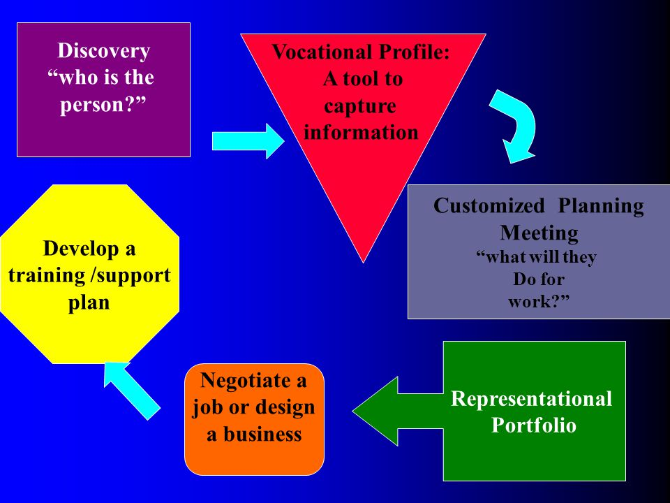 "Discovery ""who is the person?"" Vocational Profile: A tool to capture information Representational Portfolio Negotiate a job or design a business Devel"