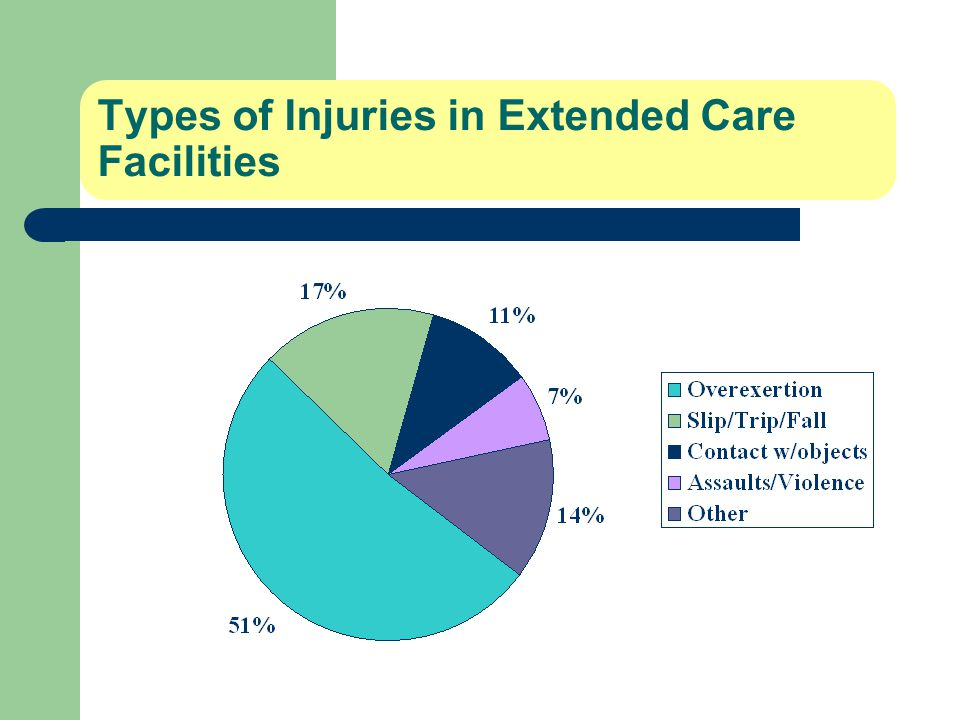 Types of Injuries in Extended Care Facilities