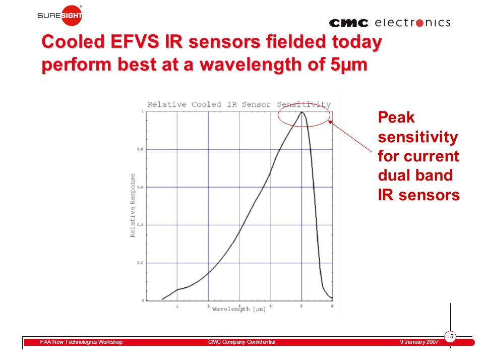 15 FAA New Technologies WorkshopCMC Company Confidential 9 January 2007 Cooled EFVS IR sensors fielded today perform best at a wavelength of 5µm Peak