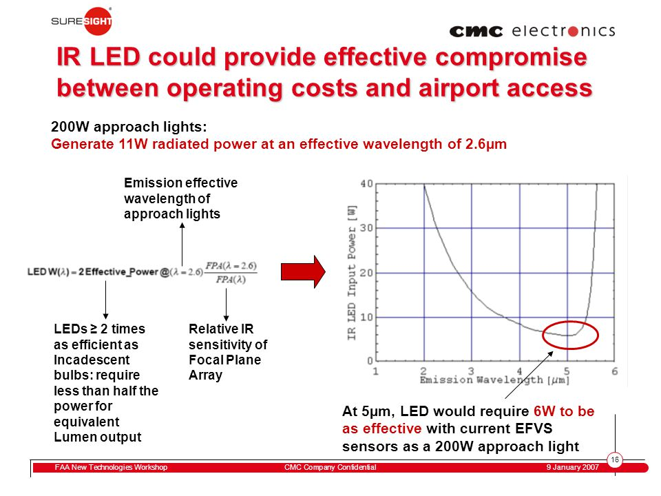 16 FAA New Technologies WorkshopCMC Company Confidential 9 January 2007 IR LED could provide effective compromise between operating costs and airport access LEDs ≥ 2 times as efficient as Incadescent bulbs: require less than half the power for equivalent Lumen output Emission effective wavelength of approach lights Relative IR sensitivity of Focal Plane Array 200W approach lights: Generate 11W radiated power at an effective wavelength of 2.6µm At 5µm, LED would require 6W to be as effective with current EFVS sensors as a 200W approach light